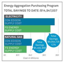 Energy Aggregation